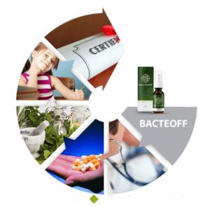 Bacteoff - lékárna - heureka - prodejna - kde koupit